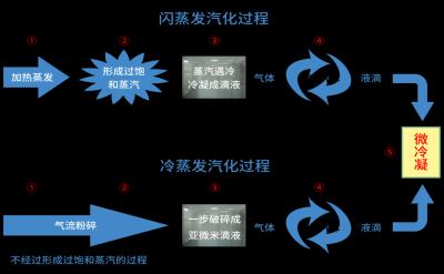 冷蒸发过氧化氢灭菌技术是什么,冷蒸发过氧化氢灭菌有哪些优势